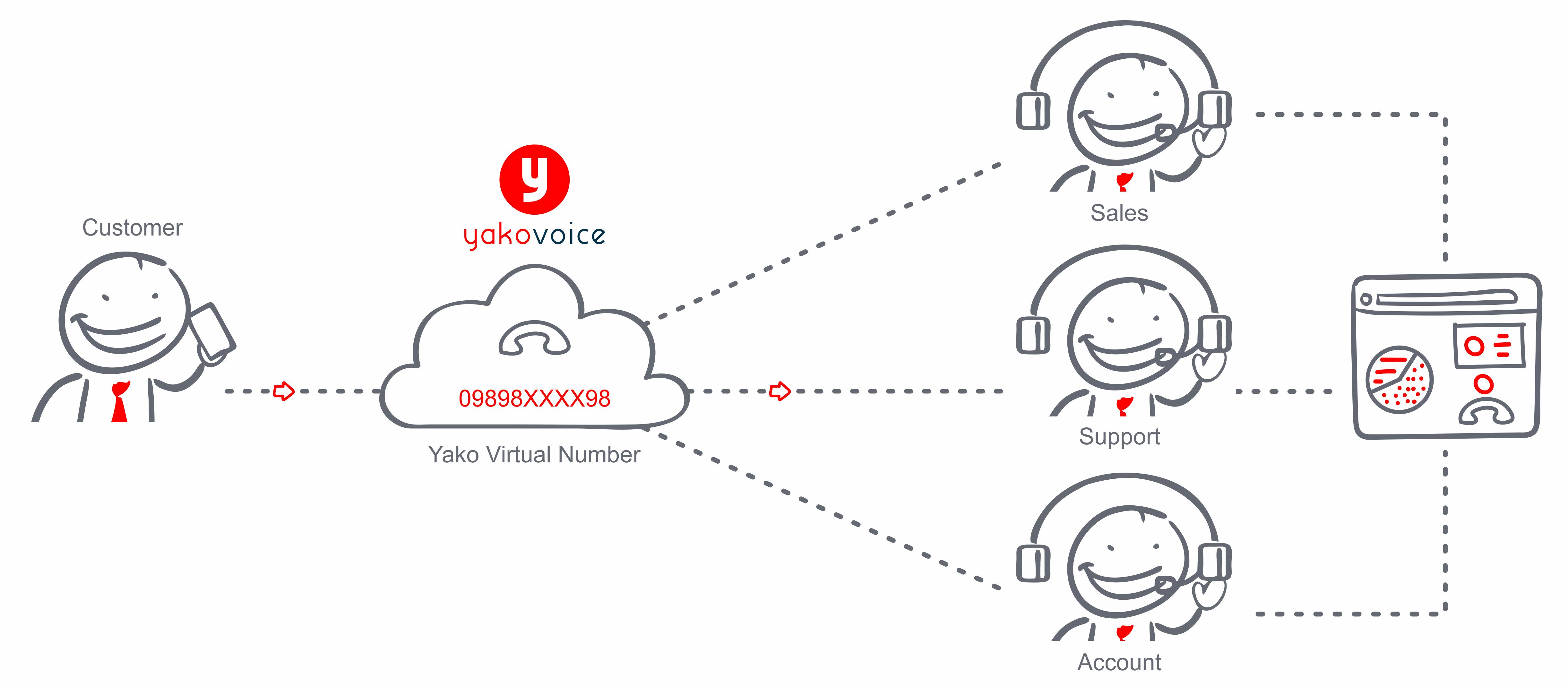 Virtual-Number-flow