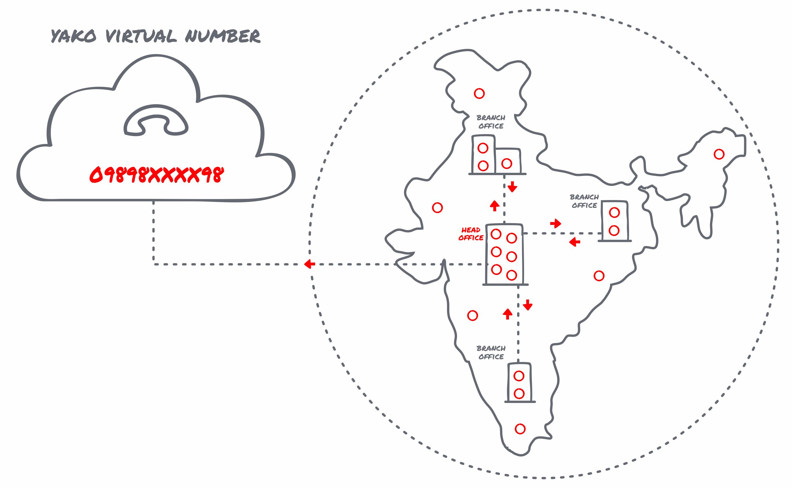 Virtual-Number-Map